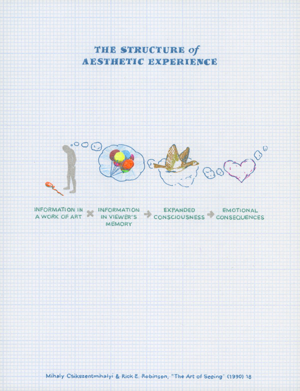 The Structure of Aesthetic Experience. Information in a work of art; information in a viewer's memory, expanded consciousness, emotional consequences. Mihaly Csikszentmihalyi and Rick E. Robinson, The Art of Seeing (1990) 18
