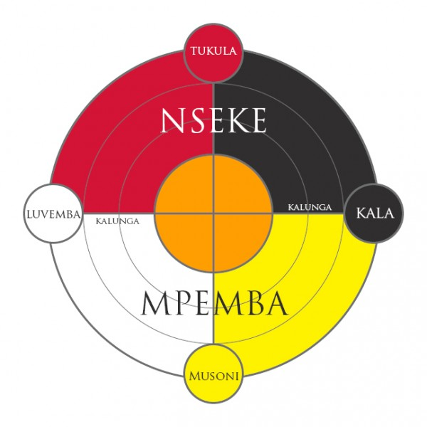 A diagram of the KiKongo Cosmogram found in Central Africa