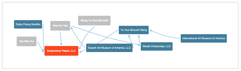 Network Visualizer of Auspicious Peace, LLC. Source: CorporationWiki.
