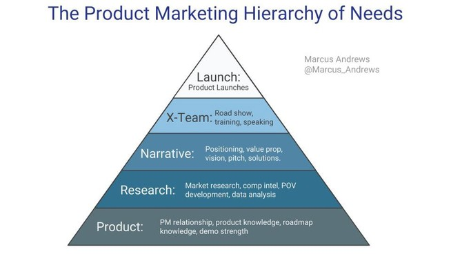 How Product Marketers create a Product Driven Startup