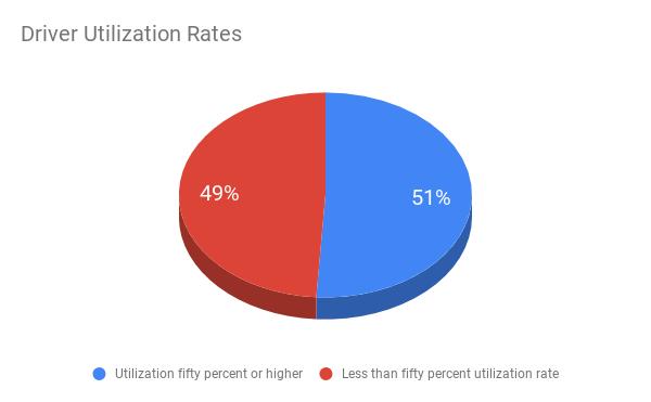 Driver+Utilization+Rates