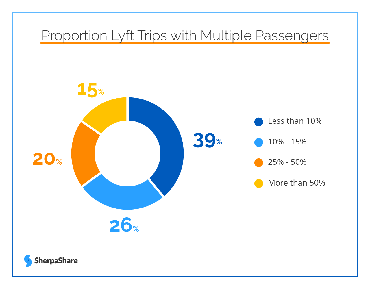 Multi-passenger rides Lyft proportion