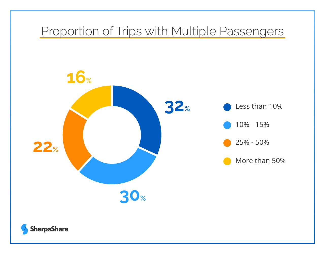 Multi-passenger rides proportion