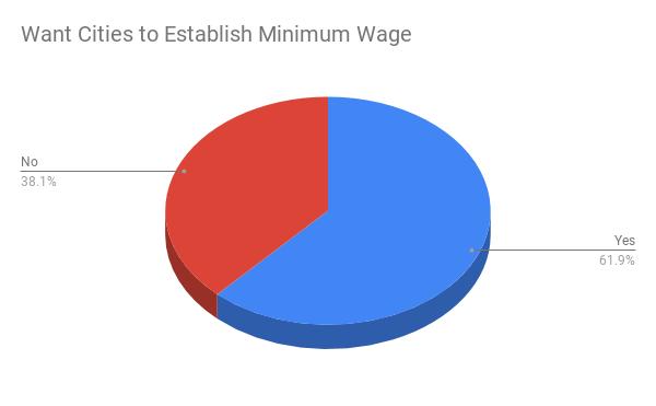 Want Cities To Establish Minimum wage