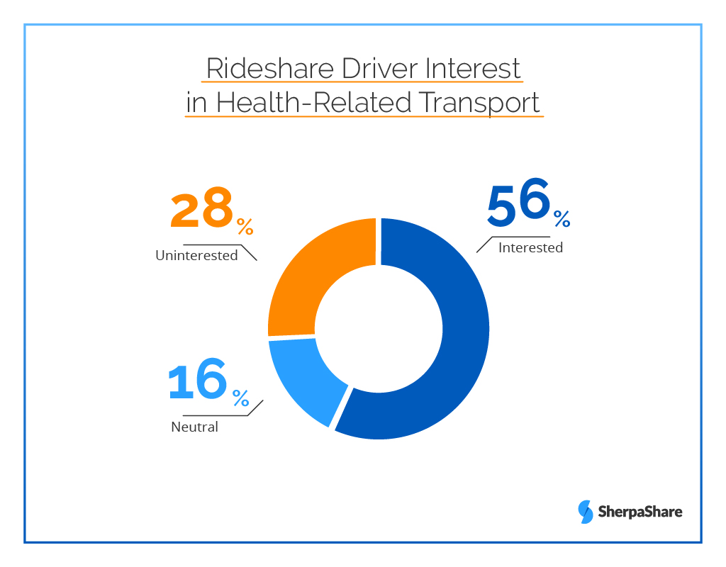 Healthcare Transport