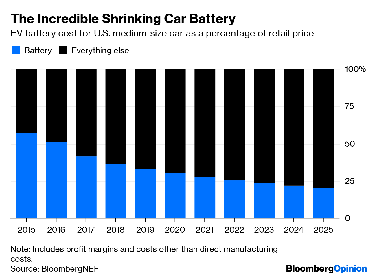 Electric Car Price Tag Shrinks Along With Battery Cost