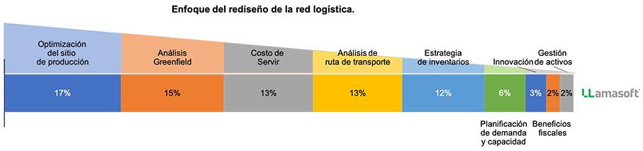 Enfoque red logística