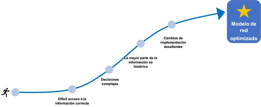 Modelo de red logística optimizada
