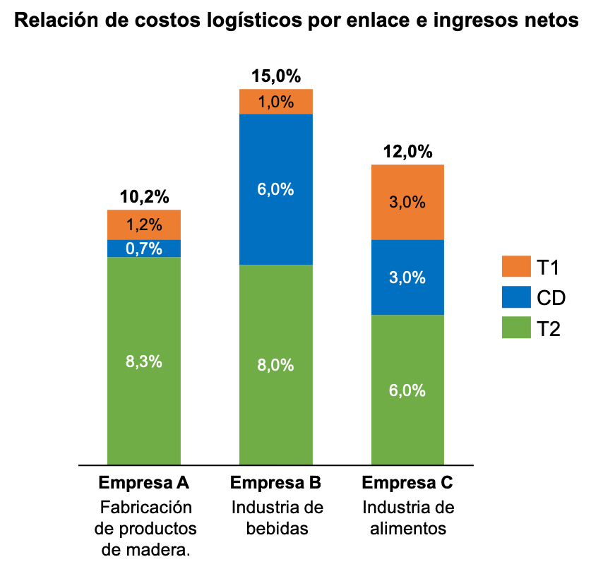 Relación de costos logísticos