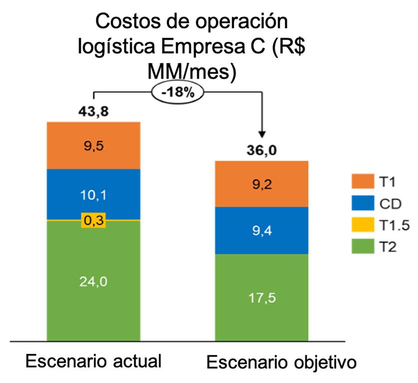 Costos de operación logística