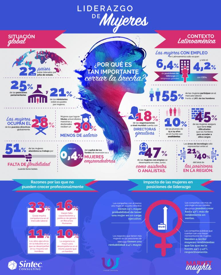Infografía Liderazgo de Mujeres