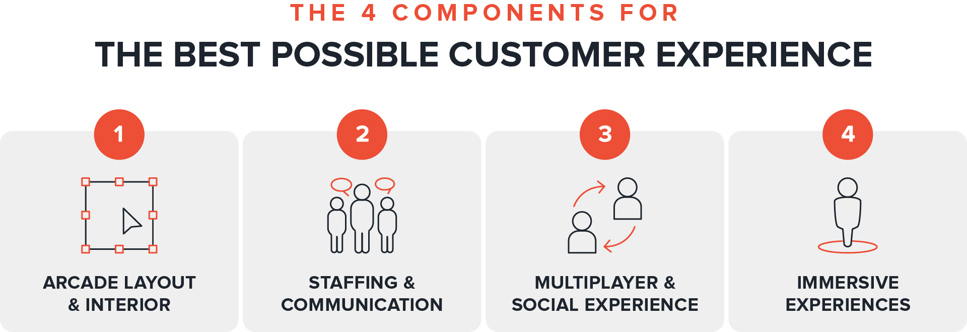 VR Arcade Open Business Plan: Customer Experience