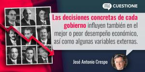 México | AMLO: ¿crecimiento o desarrollo?