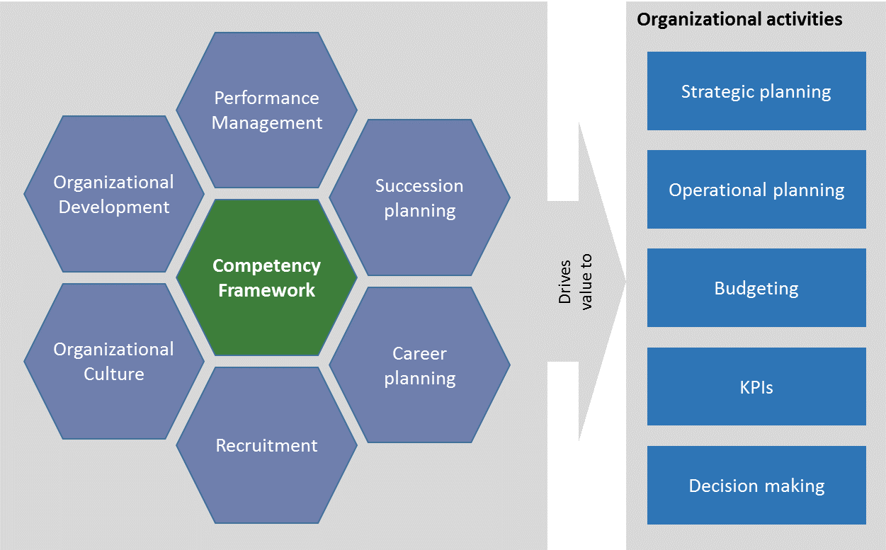 organizational framework Aubry, m, hobbs, j b, & thuillier, d (2006) project management office: a framework to understand organizational project management paper presented at pmi.