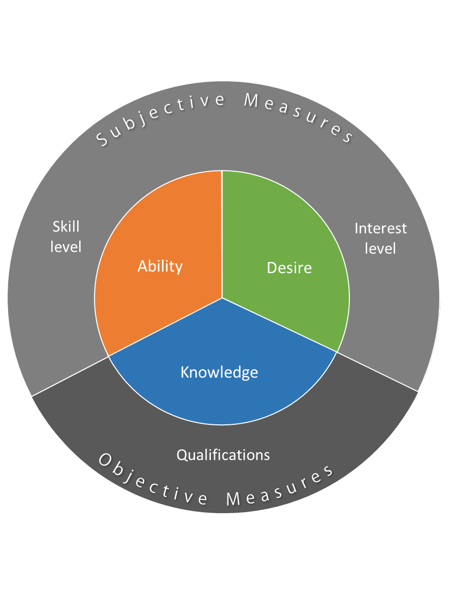 The Skills Base Competency Model