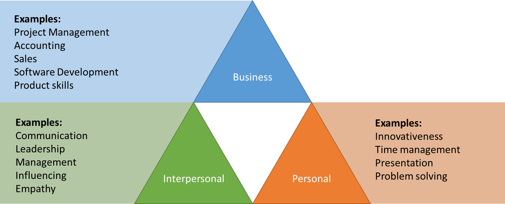 The Skills Base Skills Classification Triad