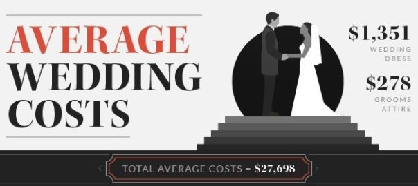 How much does an average wedding cost salt lake bride blog cost of weddings in 2017 header junglespirit Choice Image