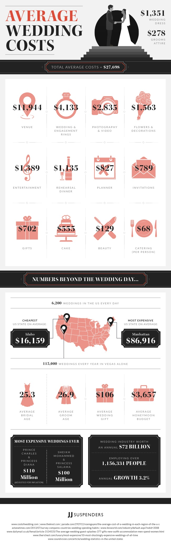 cost-of-weddings-in-2017
