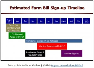 Estimated Farm Bill Time Frame One of the major concerns of the new Farm Bill is the timing of sign-up decisions. This time frame will determine when farmers need to learn about the program options, evaluate which option is best for them, and turn their final paper work into their FSA office. The official timeline for the 2014 Farm Bill program options sign-up has not been announced. However, as a planning aid, the figure below presents an estimated time frame of when decisions must be made. Actual deadlines could be soon or later than indicated in the figure, so it is important to remain current on Farm Bill sign-up announcements. The ARC and PLC not are expected to be required until spring of 2015 except for farmers wanting to sign-up for SCO on their 2014 winter wheat plantings. In that case farmers must sign up by September 30.