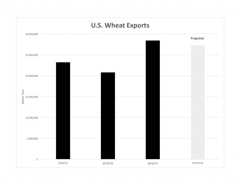 Total wheat exports for the United States from 2014-2017.