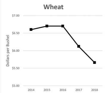5 year wheat price average on a decline from $6.50 to just above $5.50.
