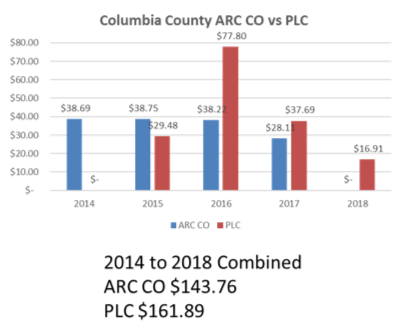 Columbia county ARC CO vs PLC 2014-2018 combined.