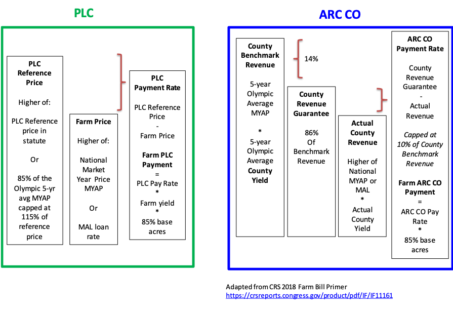 Payment formula for PLC and ARC-CO.