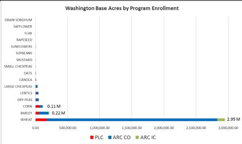 Wheat at 2.95 million acres, barley at 0.22 million acres, corn at 0.11 million acres in Washington state.