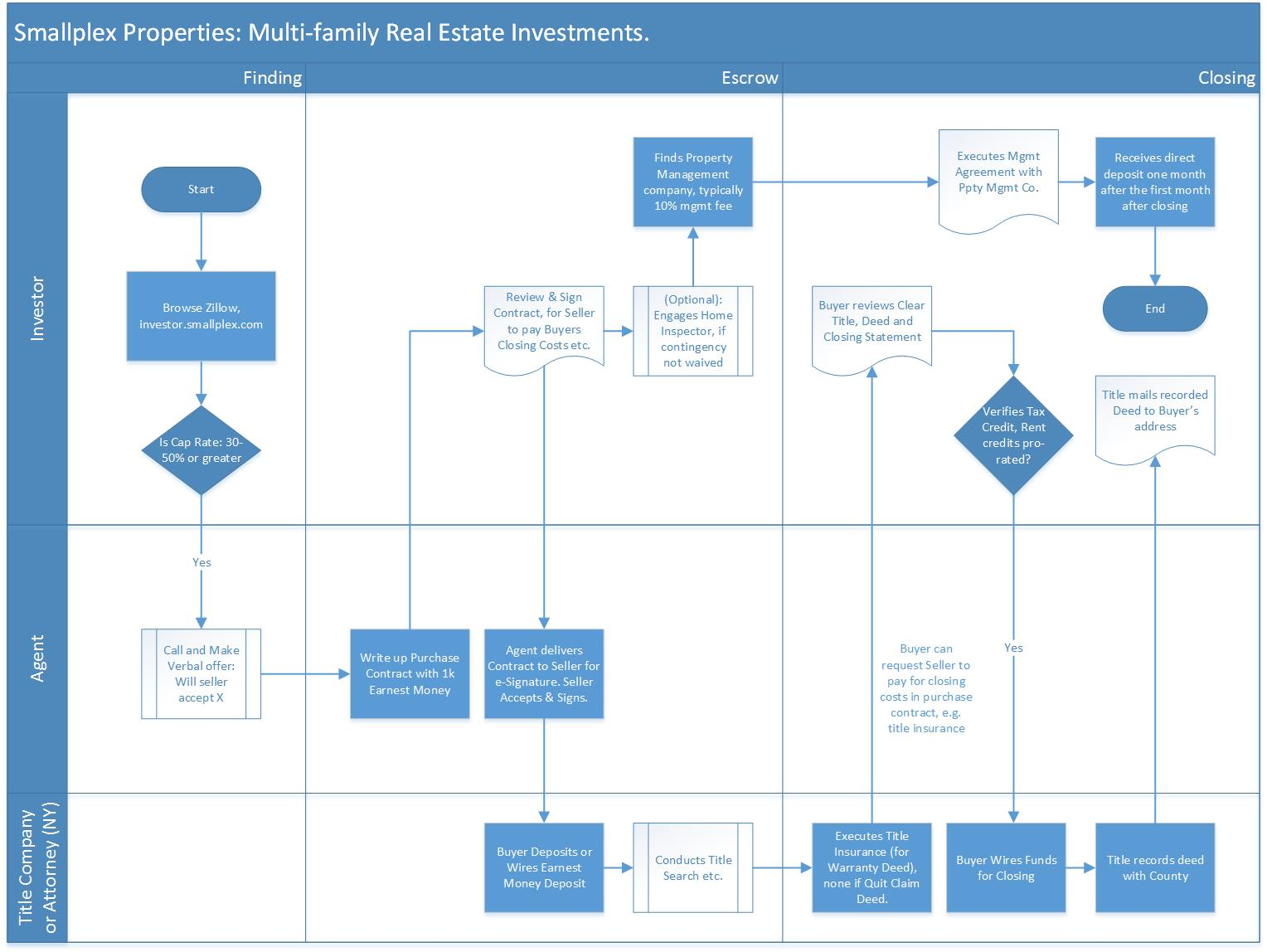 Real Estate Acquisition Process