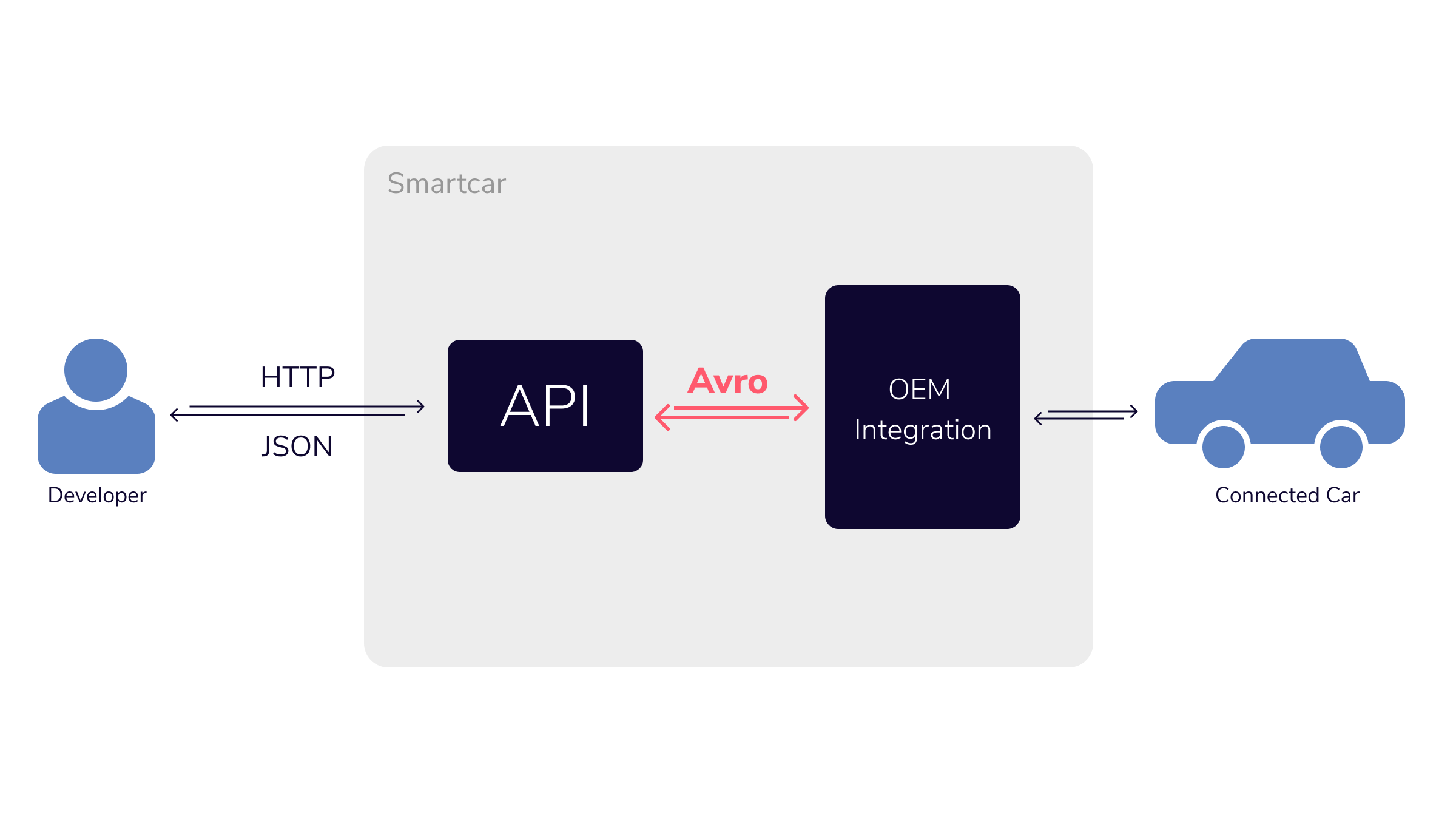How we use Apache Avro at Smartcar