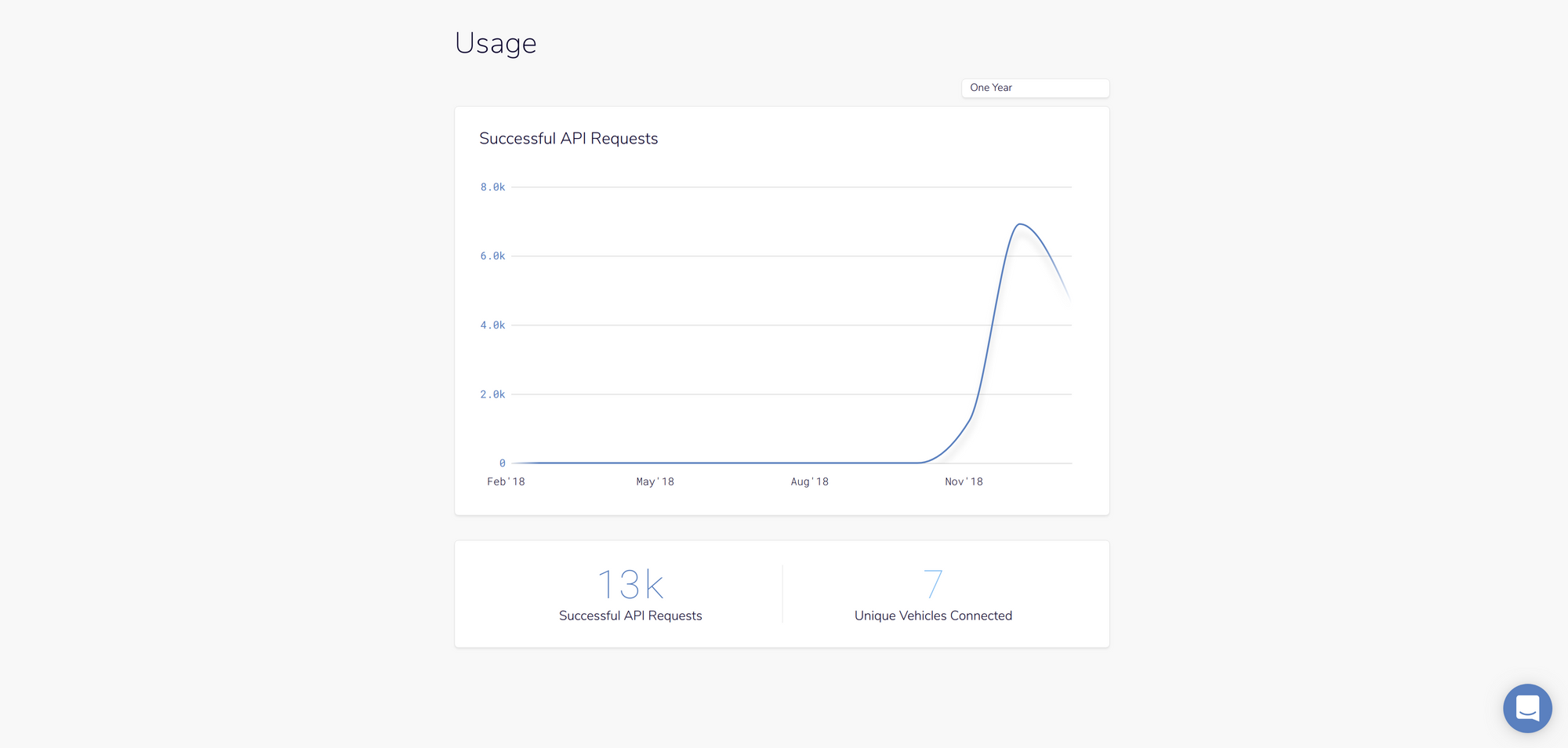 Announcing API usage tracking