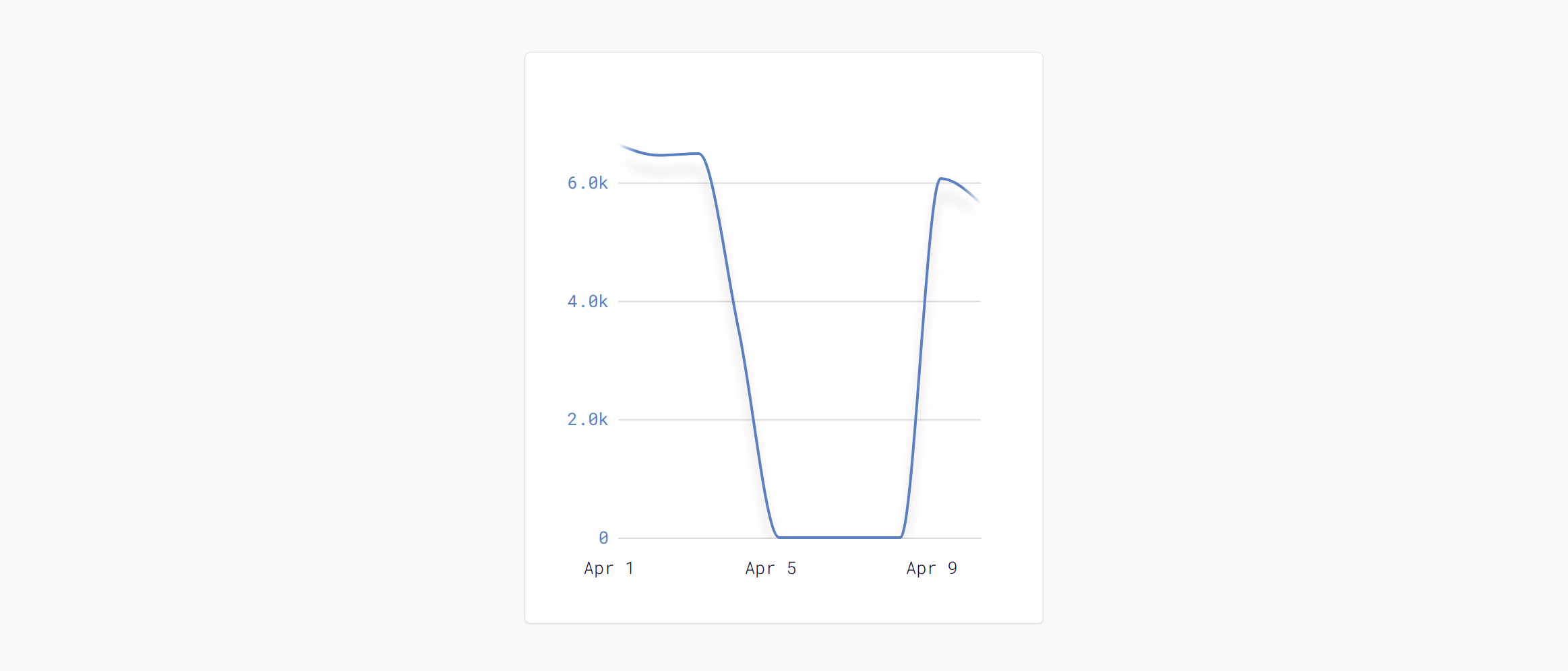 How to create a dynamic, responsive time series graph with
