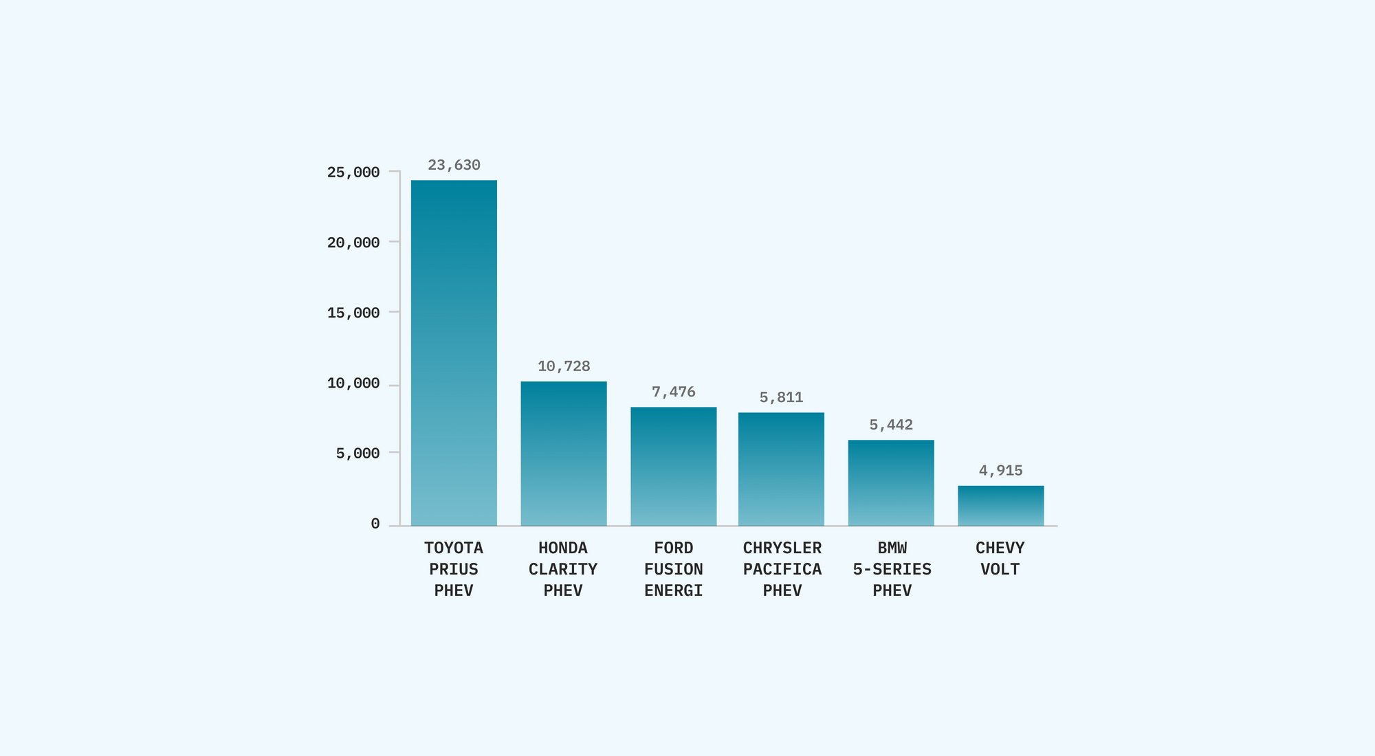 Bar chart showing 2019 sales numbers for Toyota Prius PHEV, Honda Clarity PHEV, Ford Fusion Energi, Chrysler Pacifica PHEV, BMW 5-Series PHEV, and Chevy Volt.