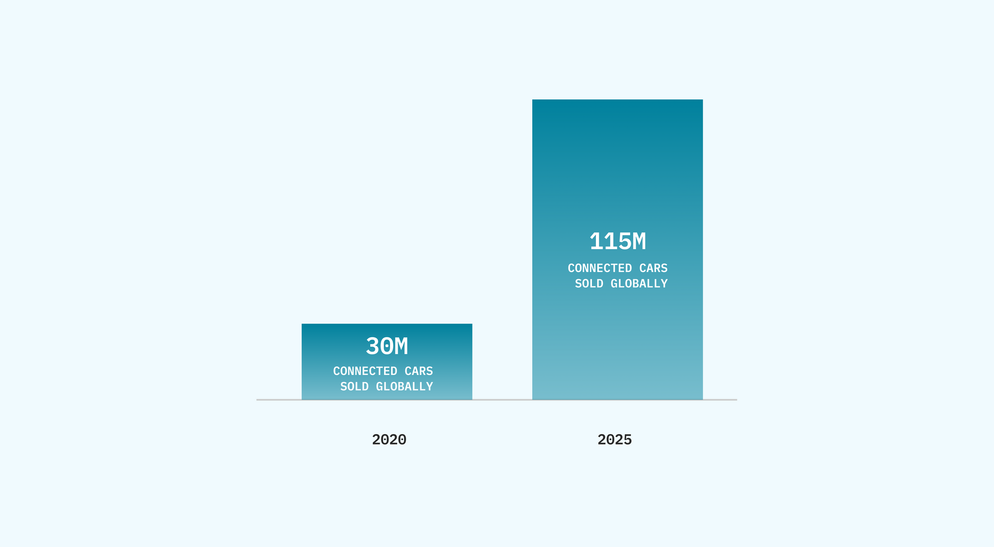 Bar chart showing a bar for 30 million connected cars sold globally in 2020 and another bar for 115 million connected cars expected to be sold globally in 2025.