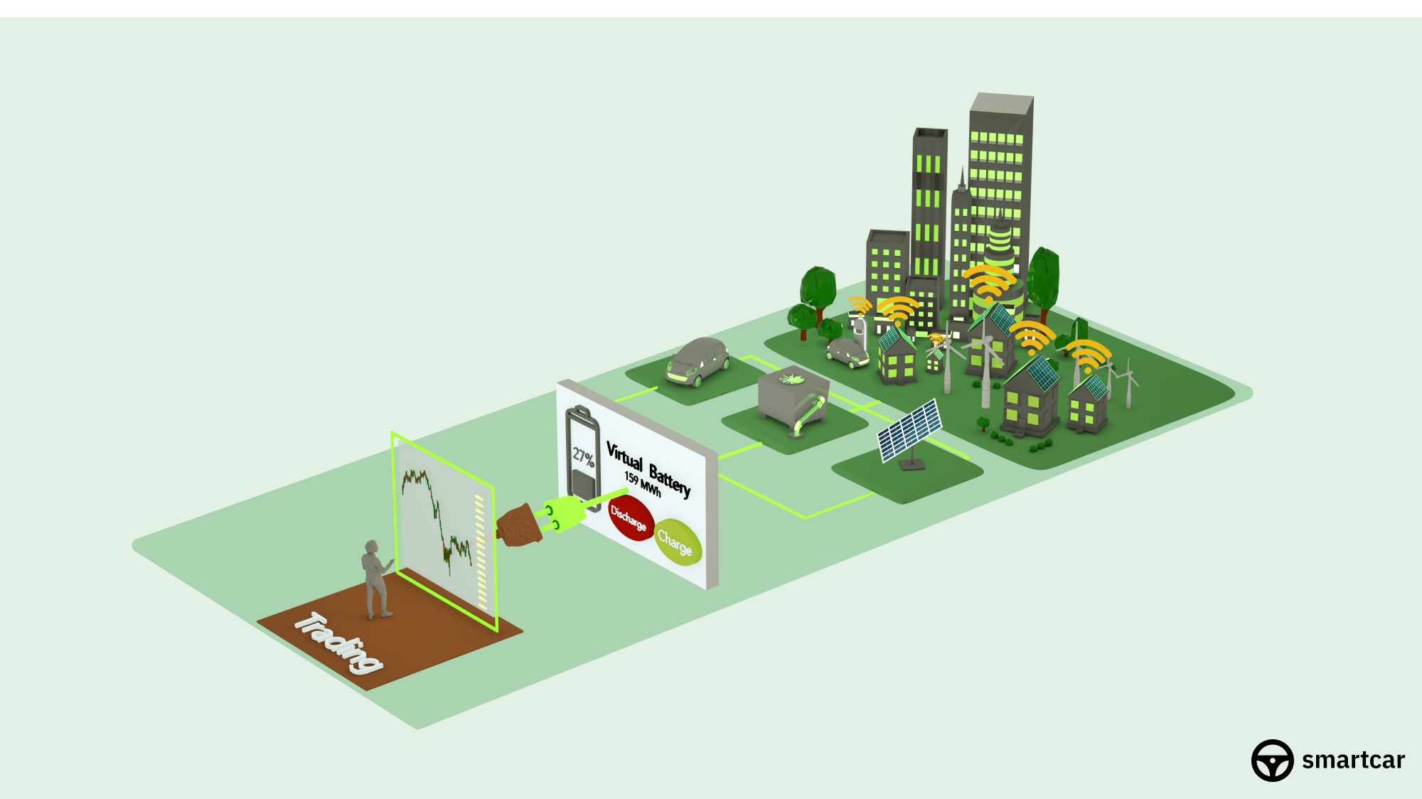 Illustration on a green background showing an energy trading platform in the front, then a virtual battery behind it, then a car, an energy generator, and a solar panel behind it, and then multiple wind turbines, houses, and a car behind that. The houses and the car have WiFi signals above them.