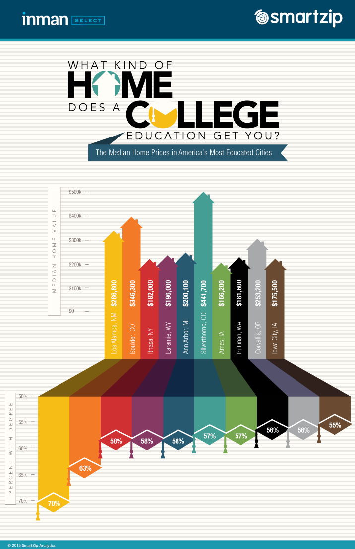 What kinds of college degrees?