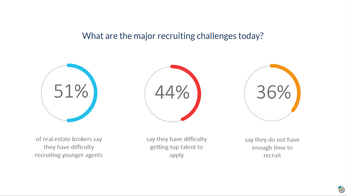Major real estate recruiting challenges