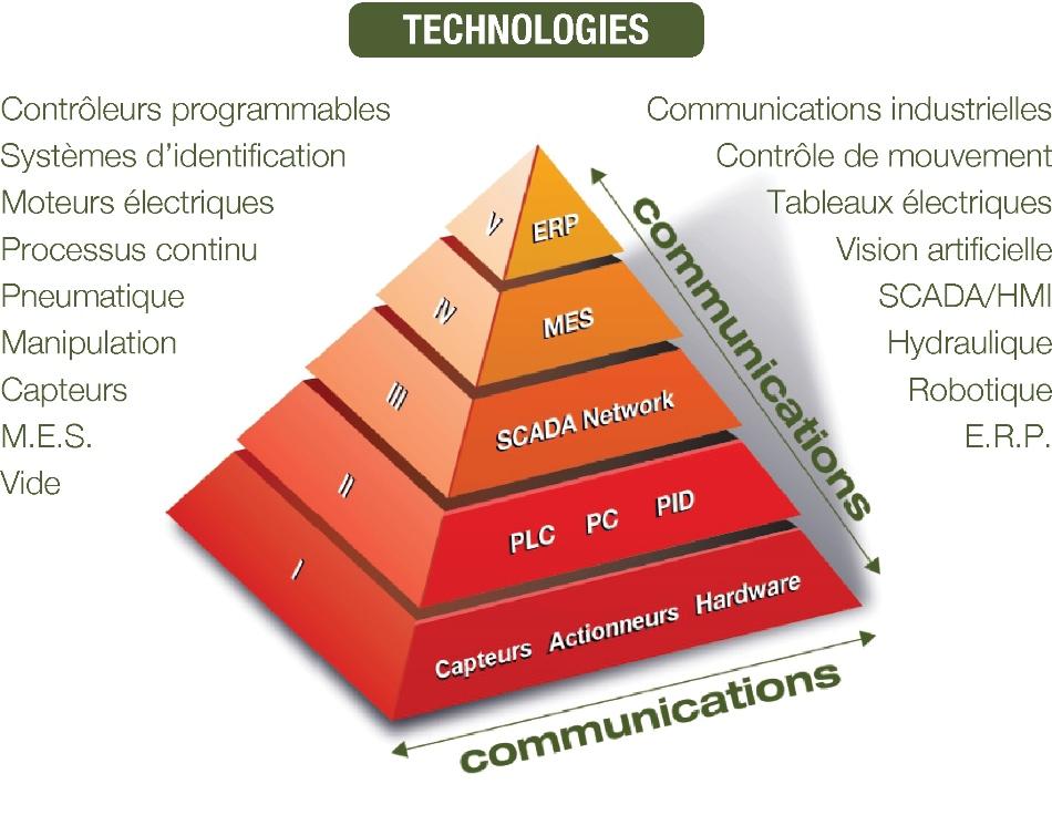 Pyramide de l'Automatisation