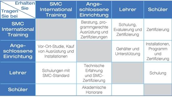 SMC Competence Center_DE