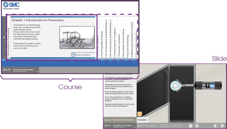 eLEARNING-200 courses structure