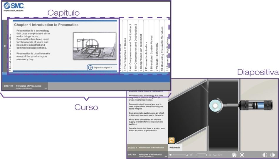 Estructura de cursos eLEARNING-200