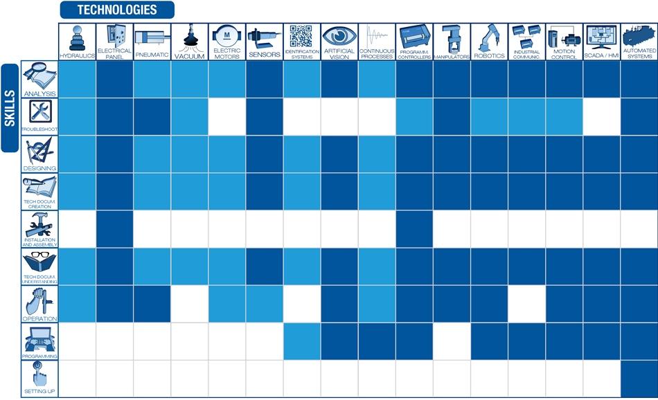 FMS-200 – Technologies / skills table