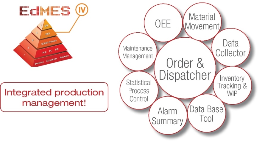 HAS-200 - EdMES: Educational manufacturing execution system