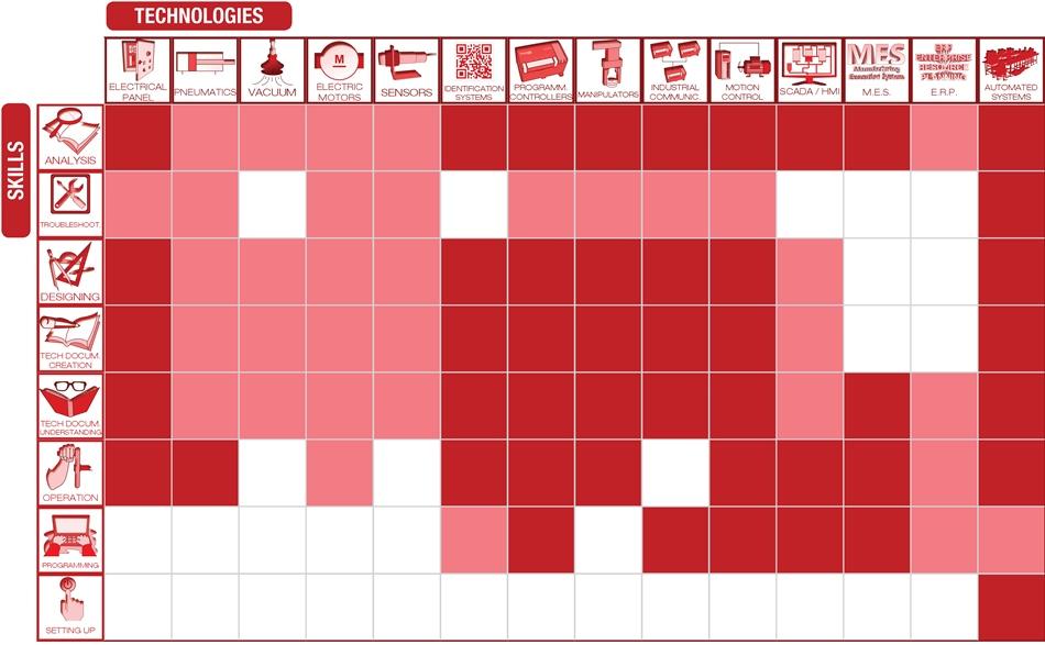 HAS-200 – Technologies / skills table