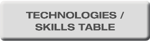 Technologies / skills table