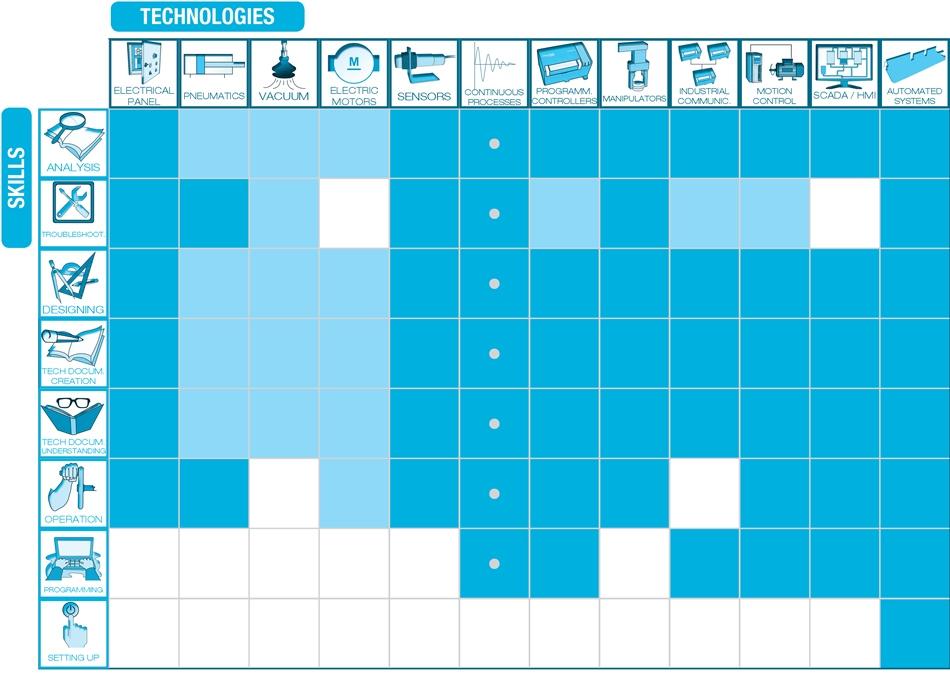 IPC-200 – Technologies / skills table