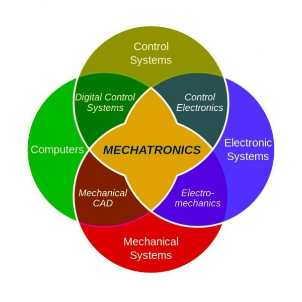 Mecatrónica
