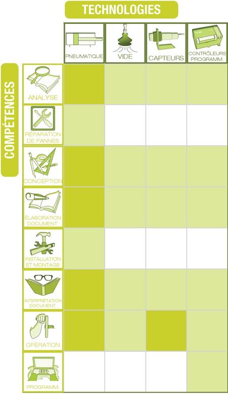 PNEUTRAINER-200 - Tableau Technologies / Compétences