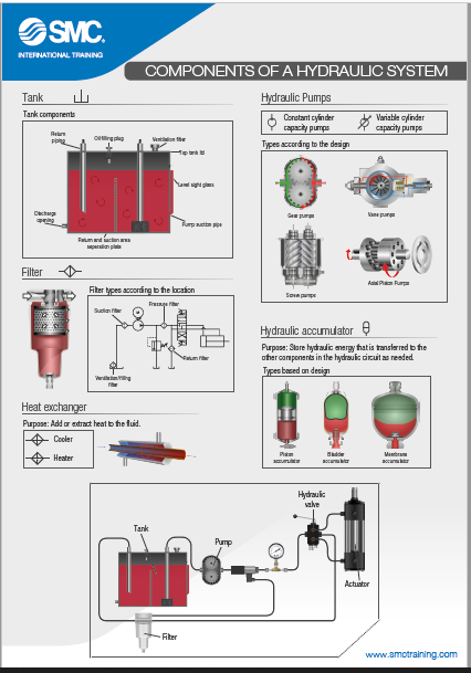 """""""Hydraulic Systems"""" Poster"""