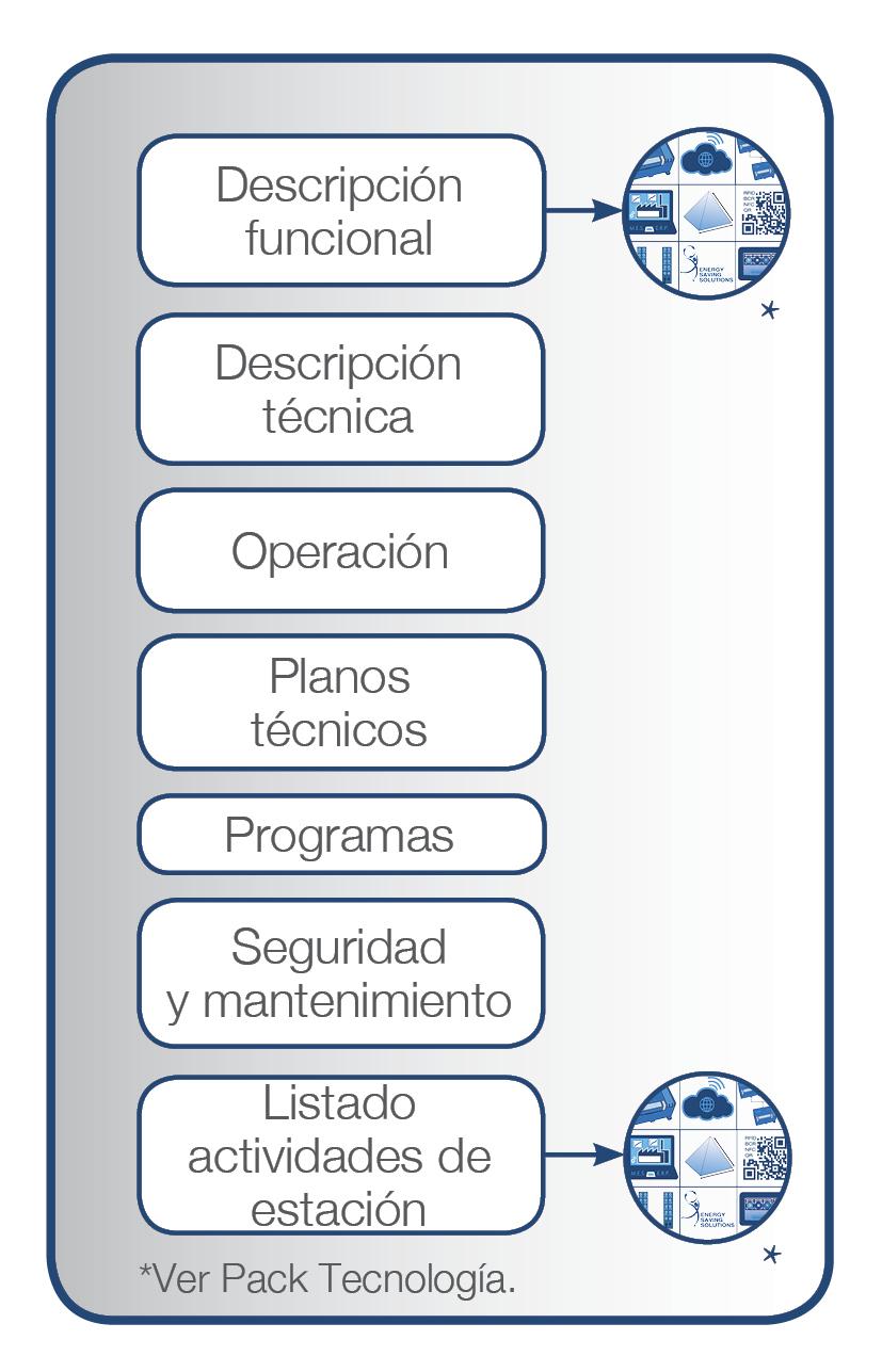 SIF-400 - Material pedagogico - Estación